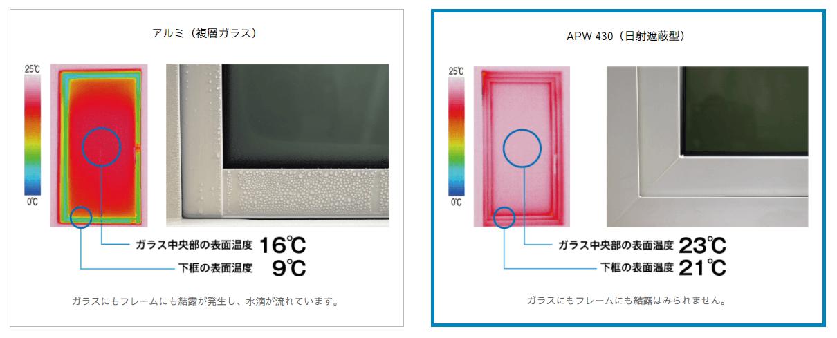 樹脂窓 結露 温度差